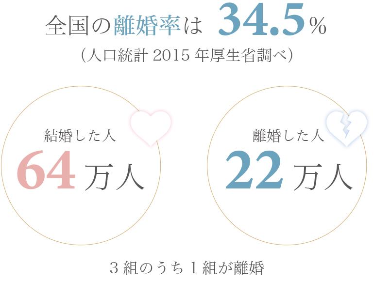 全国の離婚率は34.5%